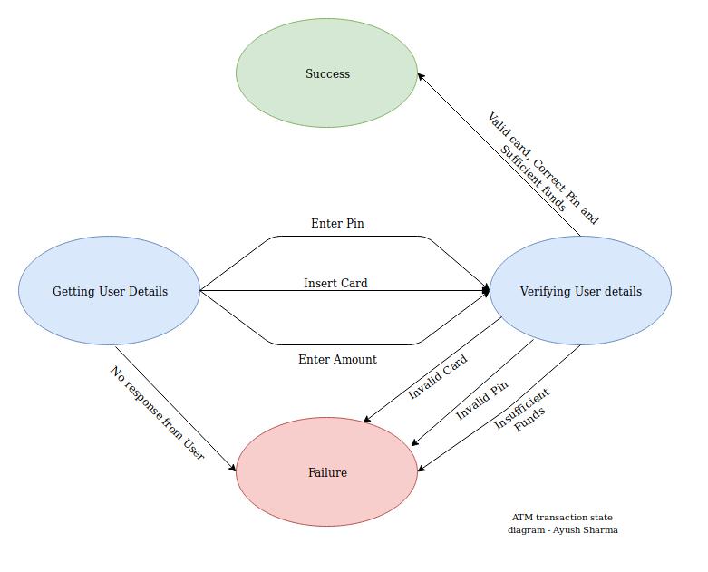 Drawing standard UML diagrams - Ayush Sharma   Web ...